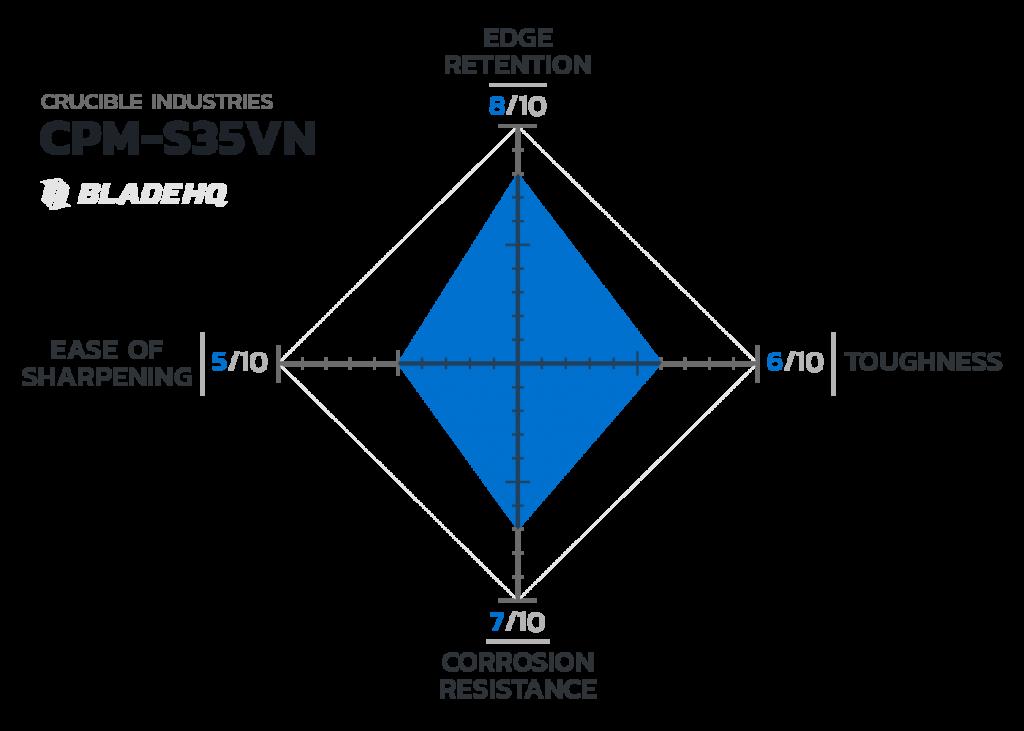 CPM S35VN là dòng thép cao cấp của Crucible với các tính chất khá cân bằng.