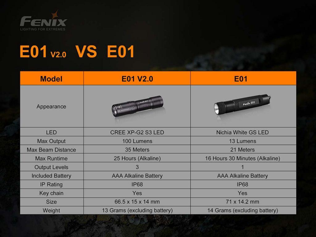 So sánh 2 phiên bản đèn pin siêu sáng mini Fenix E01 vs E01 V2.0